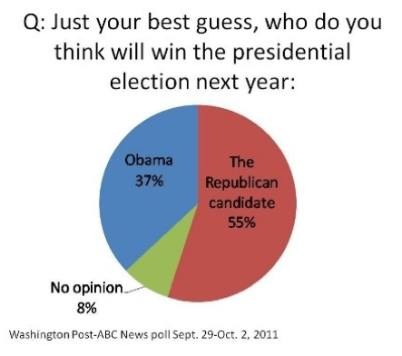 Obama, 37%, Tea Party, Republicans, Approval Rating